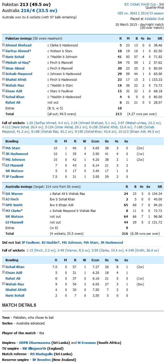 Australia Vs Pakistan Score Card